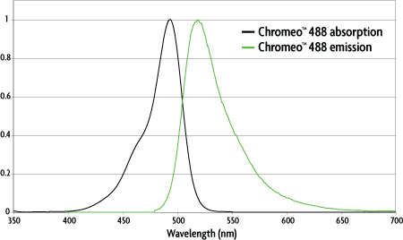 chromeo 488 fluorescent dye spectra