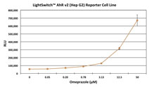 Graph showing the luciferase activity of the LightSwitch AhR v2 Reporter Cell Line (Hep G2) following induction with increasing amounts of Omeprazole