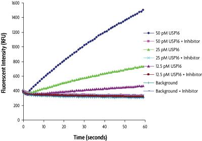 Recombinant USP16 activity