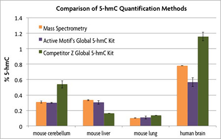 Comparison of 5-hmC Quantification Methods