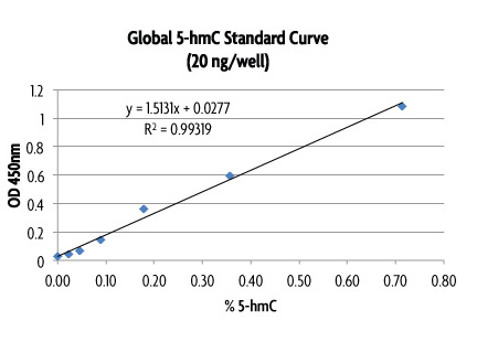 Global 5-hmC Quantification standard curve
