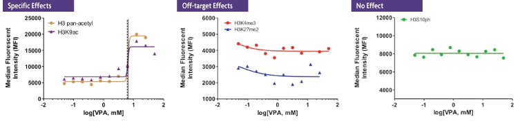 The Histone H3 PTM Assay reveals both specific and off-target effects of VPA treatment.