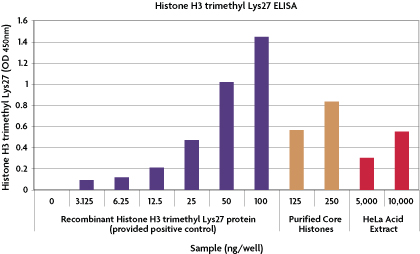 Histone H3 trimethyl Lys27 ELISA (H3K27).