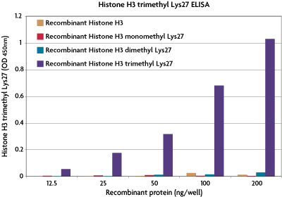Specificity of the Histone H3 trimethyl Lys27 ELISA (H3K27).