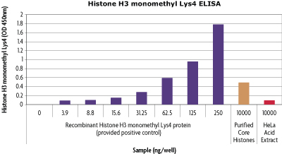 Histone H3 monomethyl Lys4 ELISA