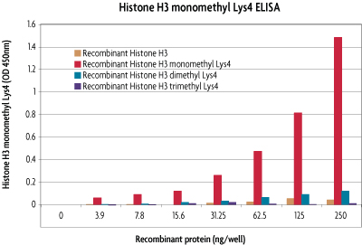 Specificity of Histone H3 monomethyl Lys4 ELISA