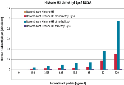 Specificity of Histone H3 dimethyl Lys4 ELISA
