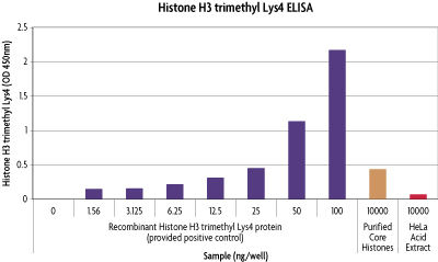 Histone H3 trimethyl Lys4 ELISA