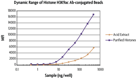 Dynamic Range of Histone H3K9ac Bead set
