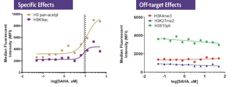 Histone H3 PTM Multiplex Assay data of SAHA-treated MCF-7 cells