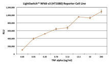 Graph showing the luciferase activity of the LightSwitch NF-kappa-B v3 Reporter Cell Line (HT1080) following induction with increasing amounts of TNF alpha
