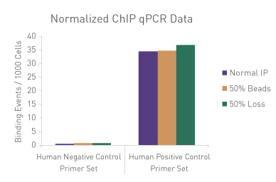 Normalized ChIP qPCR data using the Spike-in Normalization Strategy
