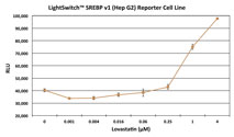 Graph showing the luciferase activity of the LightSwitch SREBP v1 Reporter Cell Line (Hep G2) following induction with increasing amounts of Lovastatin