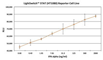 Graph showing the luciferase activity of the LightSwitch STAT Reporter Cell Line (HT1080) following induction with increasing amounts of IFN alpha