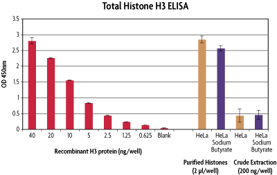Total H3 Histone ELISA data for Histone Microplate Purification vs Crude Extraction