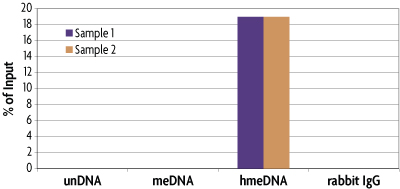 Specificity of 5-hmC enrichment with hMeDIP Kit