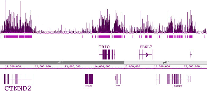 hMeDIP-Seq data generated by Active Motif Epigenetic Services maps 5-hmC enrichment across several gene bodies in an 8 Mb region on chromosome 5