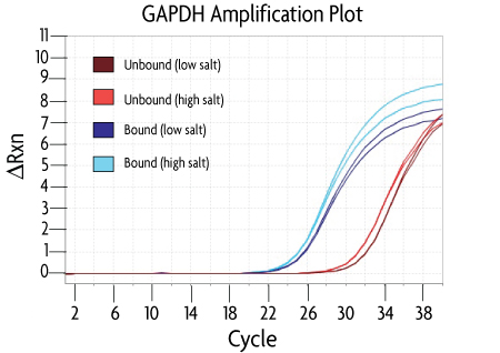 HypoMethylCollector™ real-time PCR analysis of CpG island isolation using the GAPDH PCR primer mix to detect the unmethylated GAPDH promoter