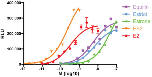 Graph showing dose response of a LightSwitch SYT8 Promoter Reporter vector stimulated by 5 different estrogen compounds
