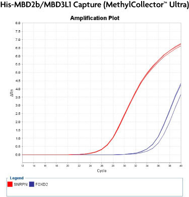 MethylCollector™ Ultra real-time PCR analysis of CpG island enrichment among competitor products