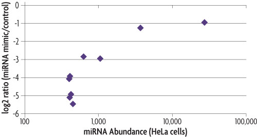 Graph showing response of synthetic miRNA Target Reporters compared to the response of the endogenous sequence