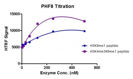 HTRF assay for Recombinant PHF8 protein activity.