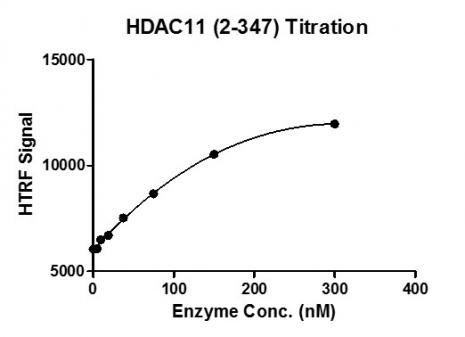 HTRF assay for HDAC11 protein activity
