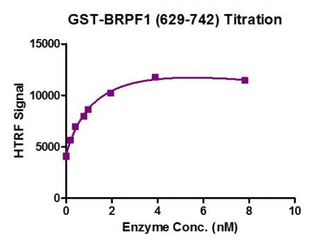 HTRF assay for BRPF1 (629-742) protein activity.