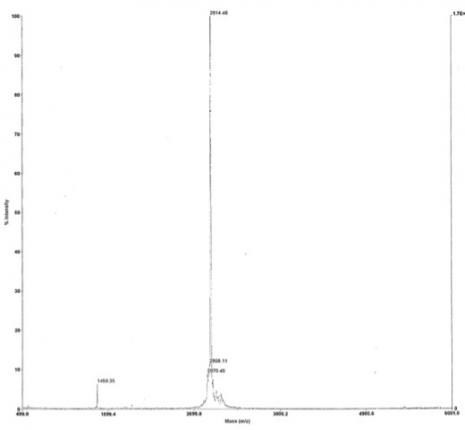 Deconvoluted MALDI-TOF mass spectrum of biotinylated peptide (1-21 H3 histone amino acids).